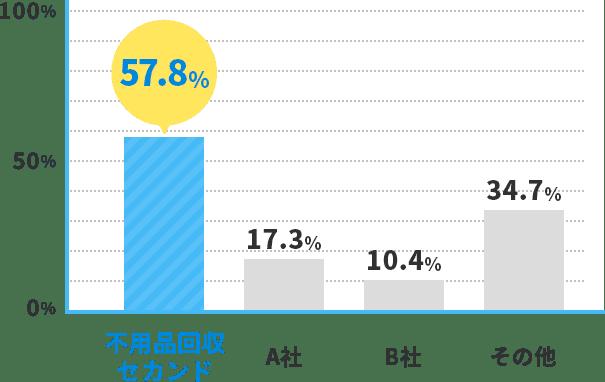 関西セカンド57.8%