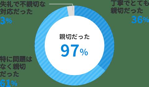 親切だった97%